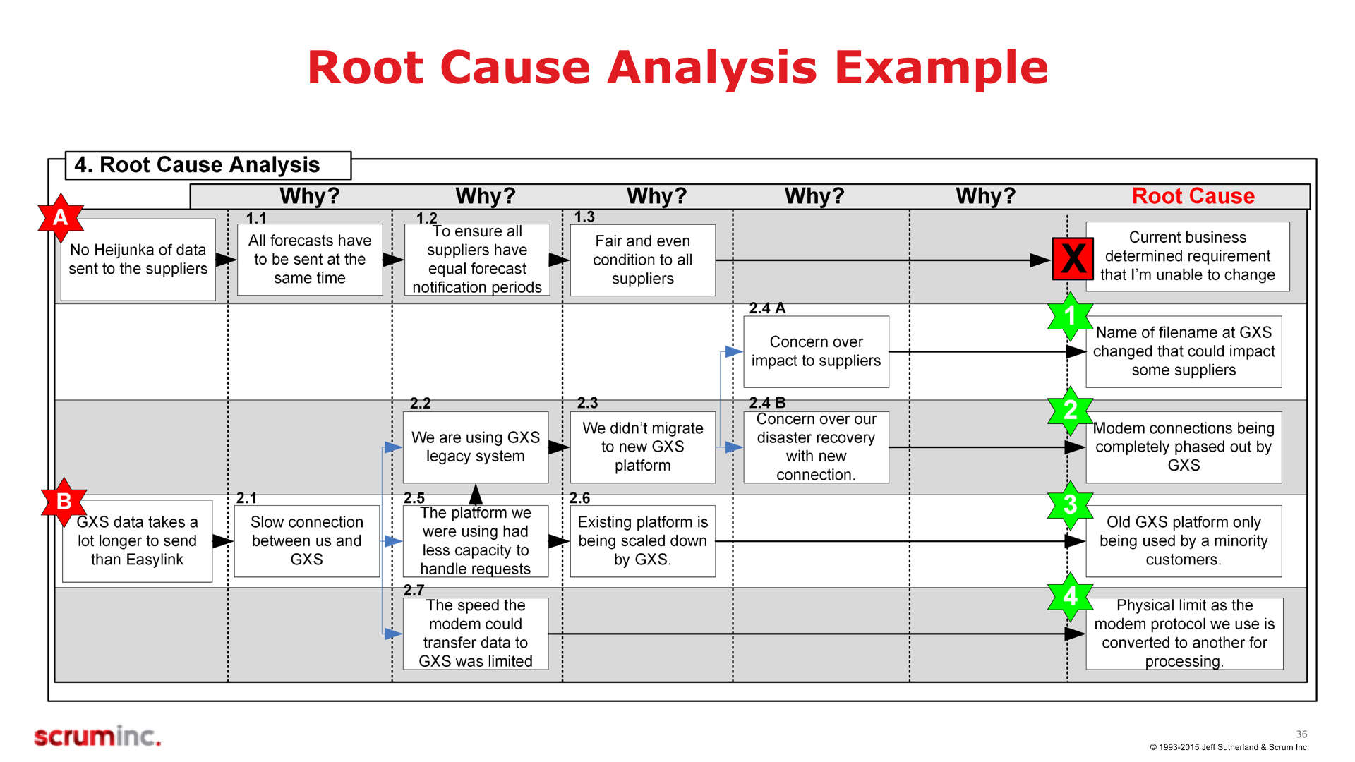 Process of Root Cause Analysis Template