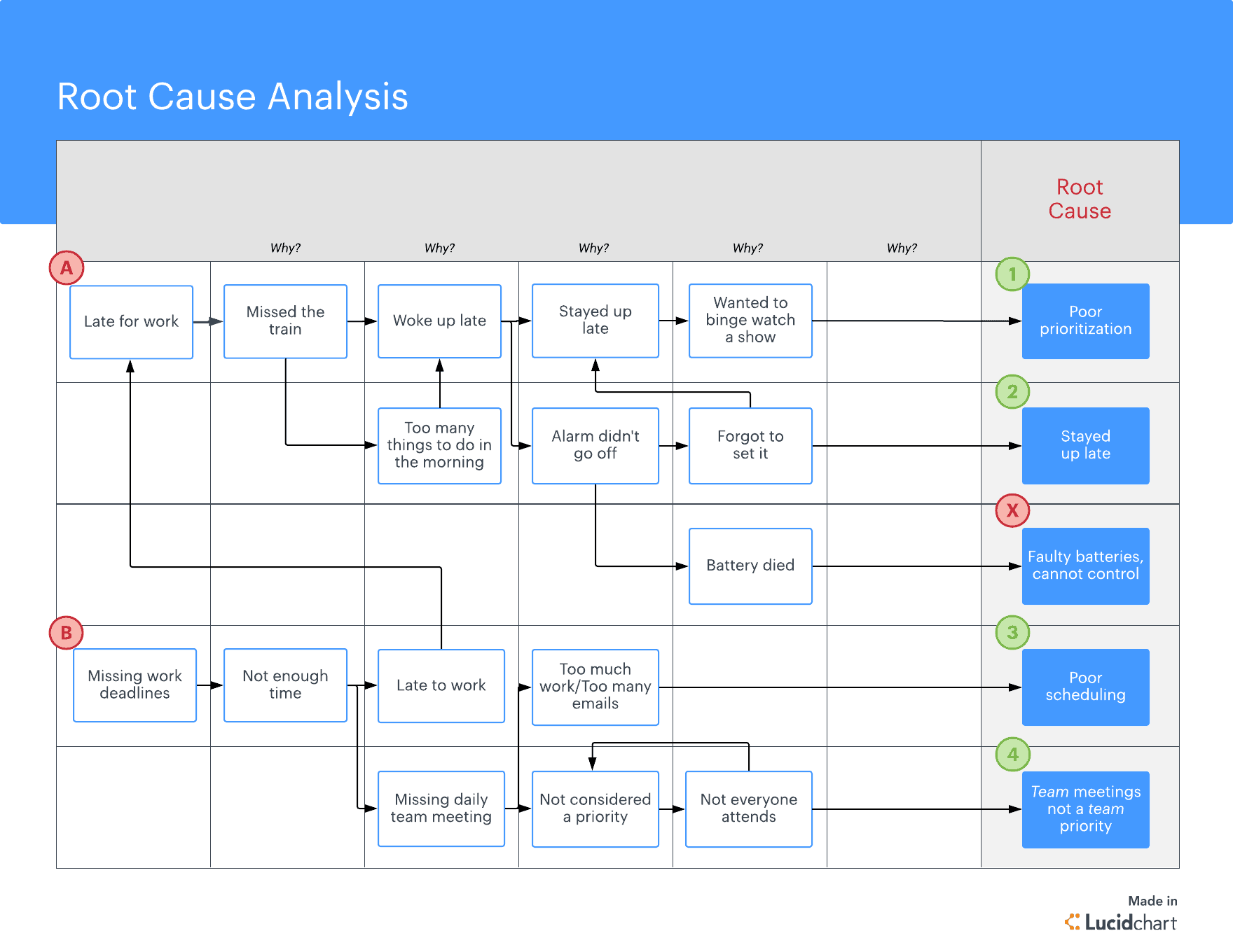 Root Cause Analysis Template process for team business
