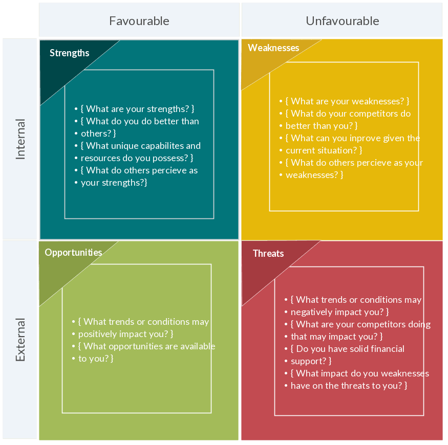 simple business SWOT Analysis with market project strategy factors