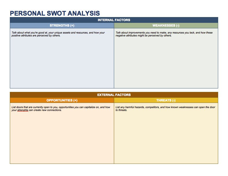 create free easy planning business SWOT Analysis with company team list include