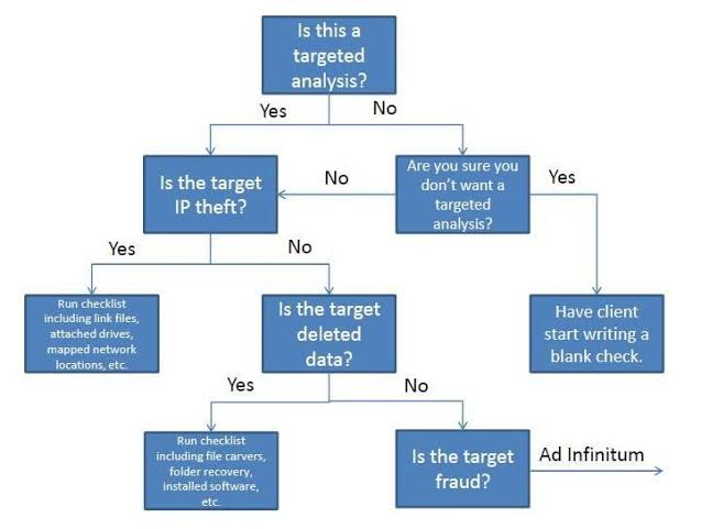 Decision Tree chart diagrams software