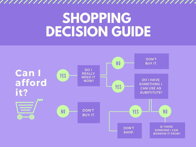 create Business Decision Tree for making choices with support