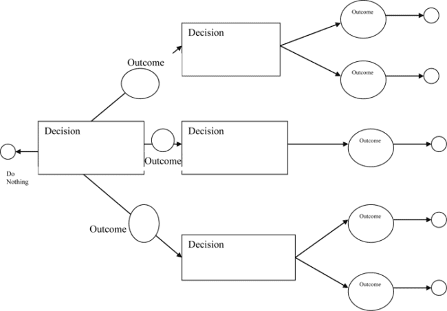 Decision Tree for business