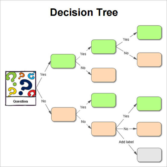 Decision Tree business