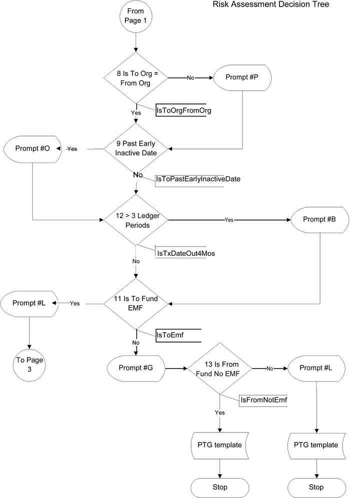 Decision Trees with possible outcomes